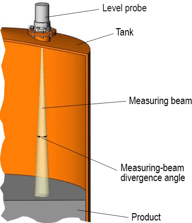 Measuring Beam Width - Radar Level Transmitters - Products - ULM